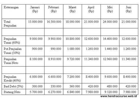 Penganggaran Perusahaan 1 penganggaran perusahaan anggaran kas