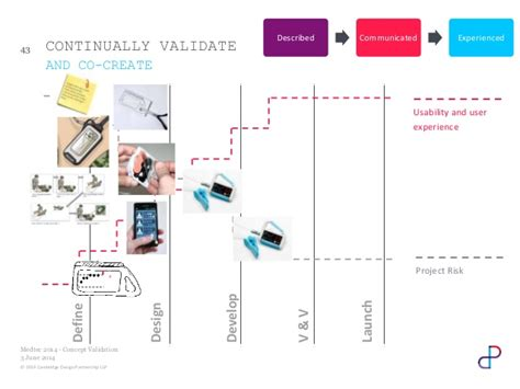 design concept validation validating medical device concepts with the wizard of oz