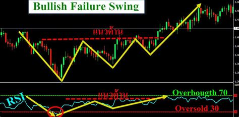 rsi failure swing relative strength index rsi ประโยชน และการนำไปใช งาน