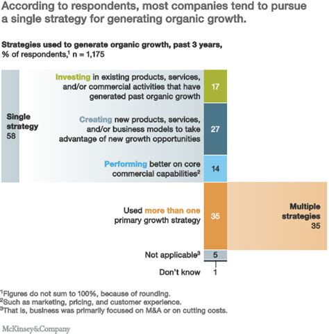 mastering business for strategic communicators insights and advice from the c suite of leading brands books mastering three strategies of organic growth mckinsey
