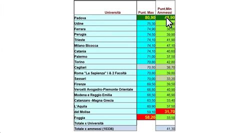 punteggio test medicina 2014 punteggi minimi e preferenze test medicina 2014