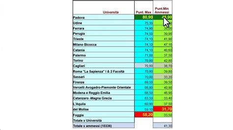 test medicina 2014 punteggi minimi e preferenze test medicina 2014