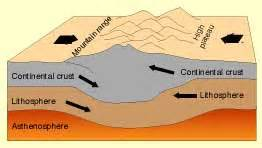 Continental Collision Covergent Plate Boundaries Earthquakes