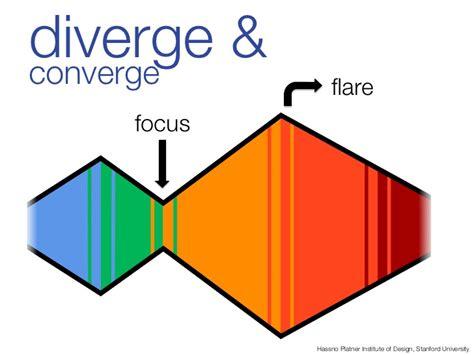 design thinking diverge converge diverge converge flare focus