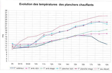 Je N Ai Plus D Eau Chaude 120 by Avec Plancher Chauffant Eau Faut Il Un Radiateur D Appoint