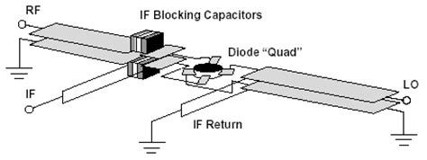 schottky diode mixer technology harmonic balance simulation speeds rf mixer design ee times