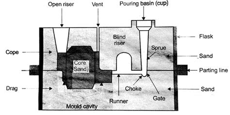 pattern layout in casting sand casting process basic concept and procedure techminy