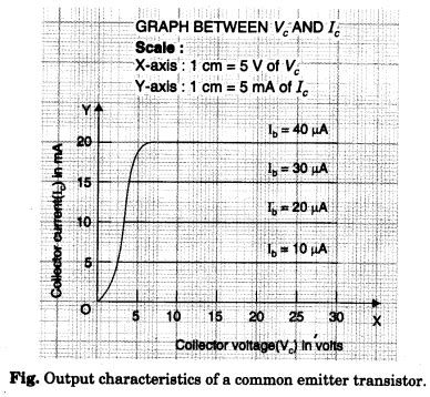 pnp transistor graph to study the characteristics of a common emitter npn or pnp transistor and to find out the