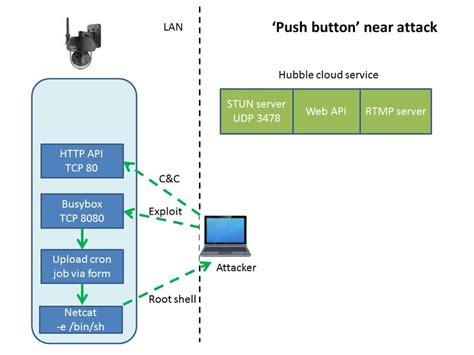 bosch ptz wiring diagram wiring diagram