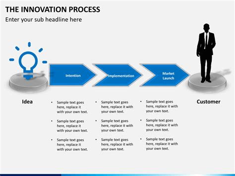 innovative powerpoint templates innovation process powerpoint template sketchbubble