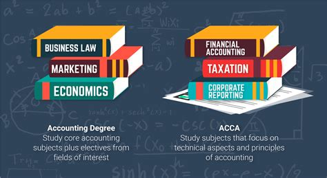 Course On Businesses What You Should by Business Degree Or Accounting Modern Home Decor Ideas