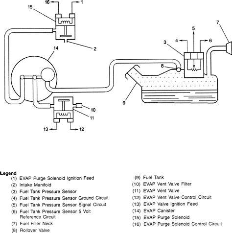 1992 gmc jimmy evap vent removal repair guides emission controls evaporative emission
