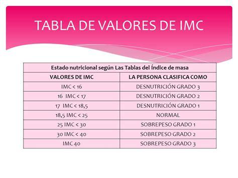 tabla imc indice de masa corporal taringa 205 ndice de masa corporal evelin sosa godoy decimo ed