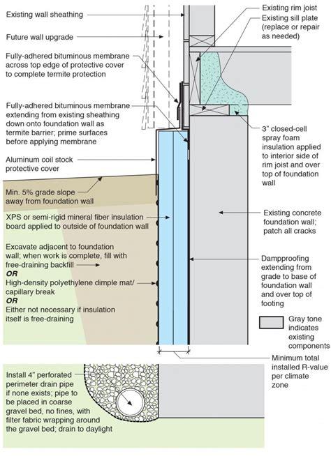 Slab Vs Crawl Space Foundation Exterior Insulation For Existing Foundation Walls