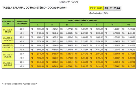 piso salarial de recepcionista 2016 tabela salarial do magist 201 rio 2016 sindserm cocal