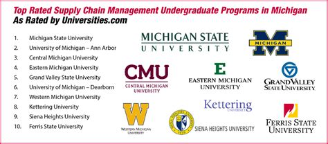Best Mba Colleges For Supply Chain Management by Top Supply Chain Masters Programs Best Chain 2018