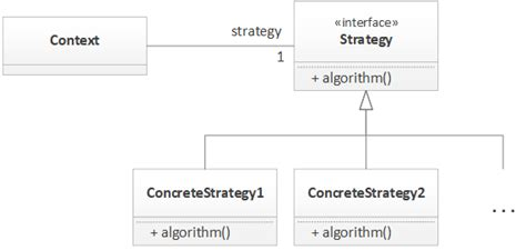 strategy pattern java abstract class java the strategy pattern dzone java
