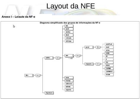 Manual Layout Nfe | layout nfe