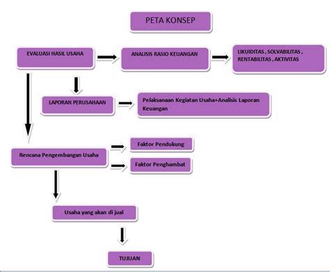 Manajemen Strategik Konsep Dan Alat Analisis Edisi 5 Suwar Mura shintia wulandari peta konsep kewirausahaan