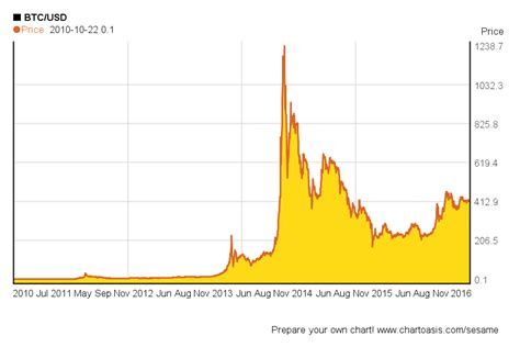bitcoin usd chart bitcoin price history charts and milestones