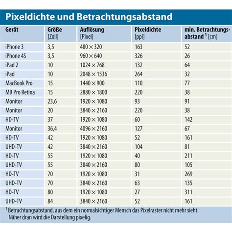 tv größen zoll tabelle mehr aufl 246 sung f 252 r flachbildfernseher das bringt 4k in