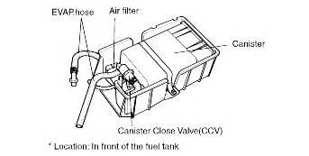 2003 Kia Sorento Fuel Filter Kia Spectra 2006 Fuel Filter Location Get Free Image