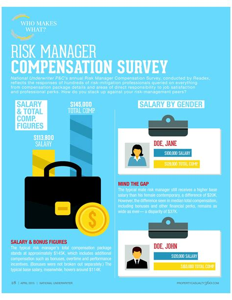 Compensation Survey - how do you rank the results of nu s 2015 risk manager compensation survey