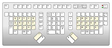 my keyboard layout won t work keyboard layout won t work 6 non qwerty keyboard layouts