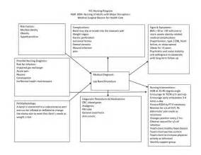 nursing concept map template nursing diagnosis concept maps scope of work template