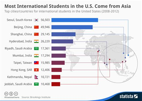 Financial Aid For International Students In Usa For Mba by Chart Most International Students In The U S Come From