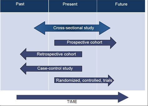 retrospective cross sectional study periodontal research basics and beyond part i defining