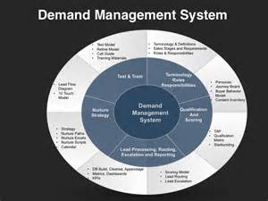 demand management plan template demand management planning template four quadrant