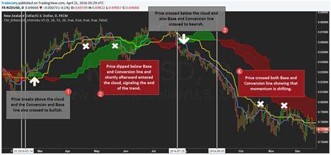 ichimoku swing trading system trading strategy 4 pdf ichimoku swing signals technopark