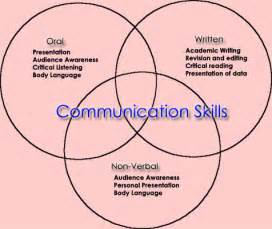 Sumit manwal effective communication