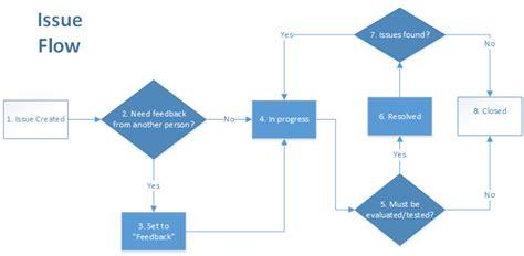 redmine workflow redmine issue workflow etb manager redmine for etb