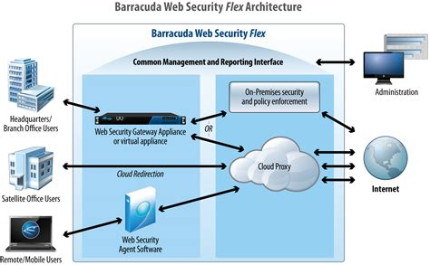 web security barracuda solutions security backup and cloud services