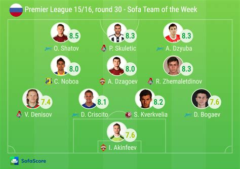 epl team of the week cska are chions sofascore news
