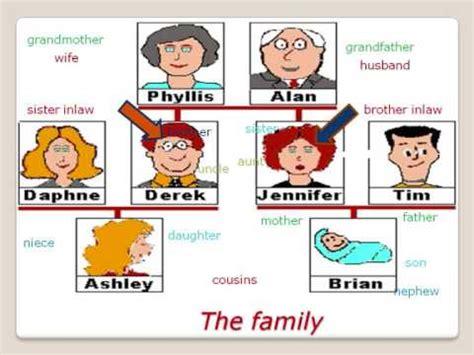 imagenes sobre la familia en ingles curso de ingl 233 s la familia vocabulario basico english