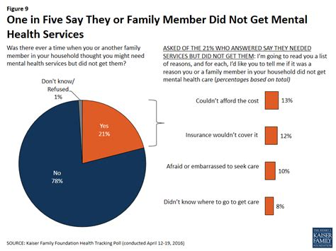 how to get a family member sectioned kaiser health tracking poll april 2016 substance abuse