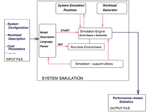 design online transaction payment system tpsim