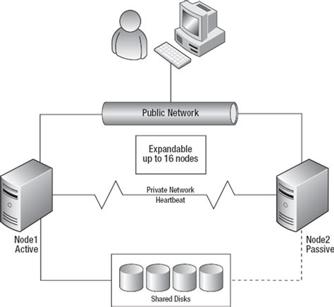 clustering in sql server 2008 with diagram mssql server 2008 r2 failover cluster installation on