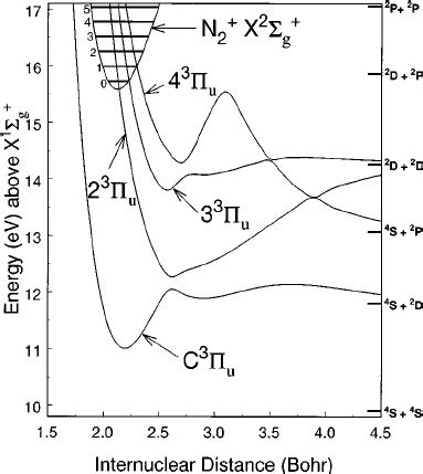 energy pattern of n2 ion diagram of nitrogen ion gallery how to guide and refrence