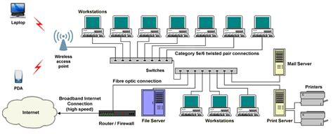 client serv stanley basic client server network wiring diagrams wiring