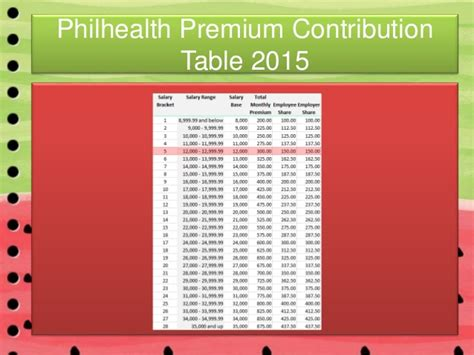 pag ibig contribution table 2015 pdf philhealth contribution 2015 2015 philhealth