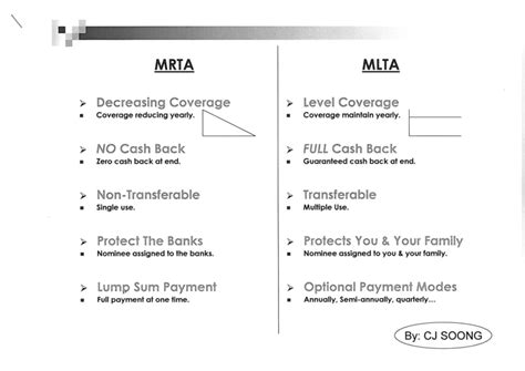 mrta housing loan mrta housing loan 28 images mrta vs mlta choosing the right insurance for your