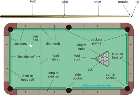 pool table terminology