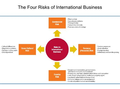 commercial risk model technical risk business risk model best free home