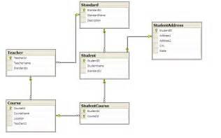 Database Table Design Entity Framework Environment Setup