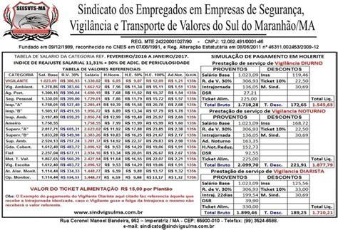 salario base do vigilante de pernambuco 2016 tabela salario vigilante 2016 tabela salarial 2016