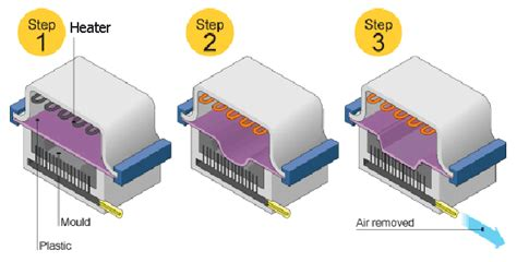 Vacuum Forming Definition In Thermoforming Process Techminy
